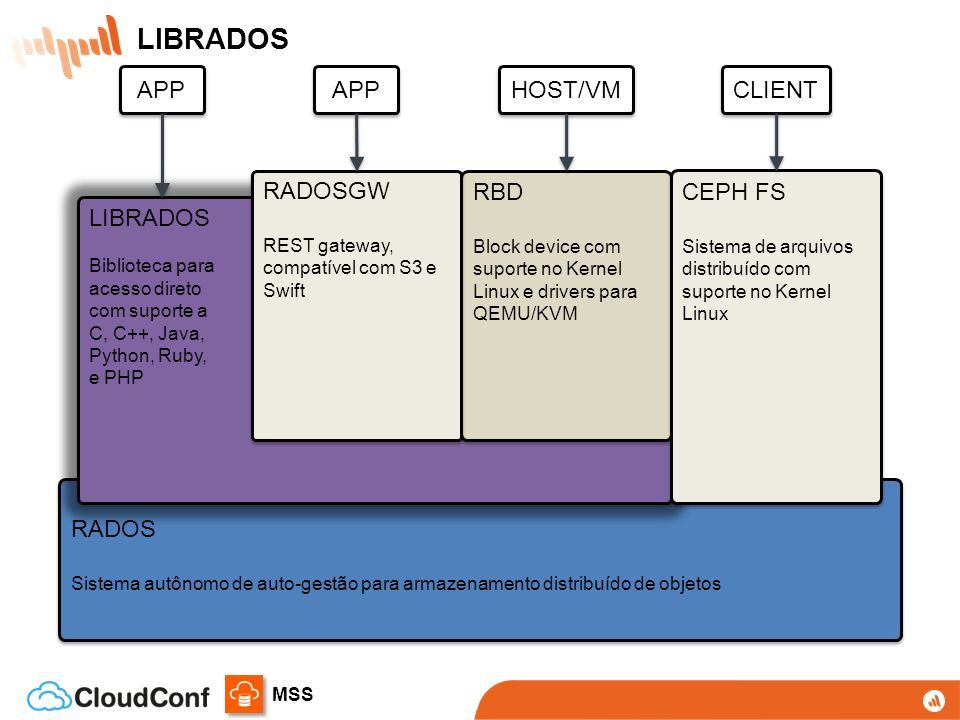LIBRADOS APP APP HOST/VM CLIENT RADOSGW RBD CEPH FS LIBRADOS RADOS