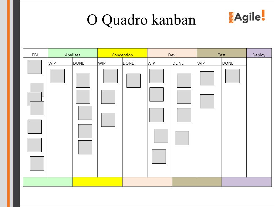 O Quadro kanban PBL Analises Conception Dev Test Deploy WIP DONE