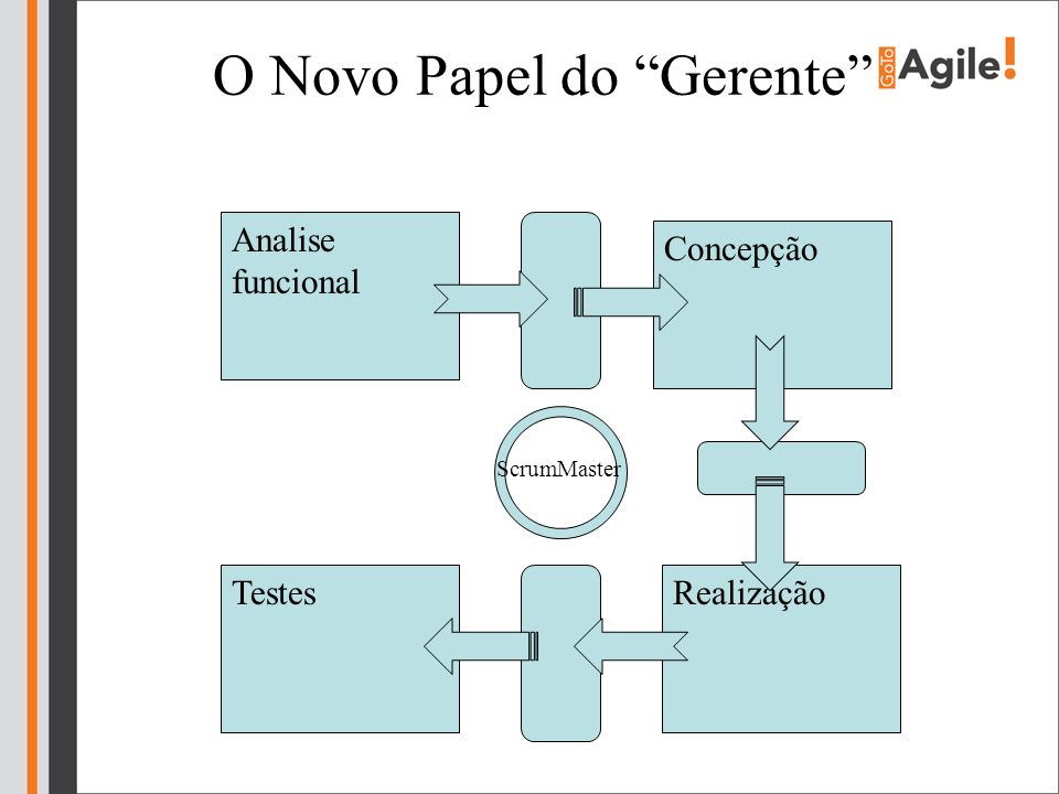 O Novo Papel do Gerente
