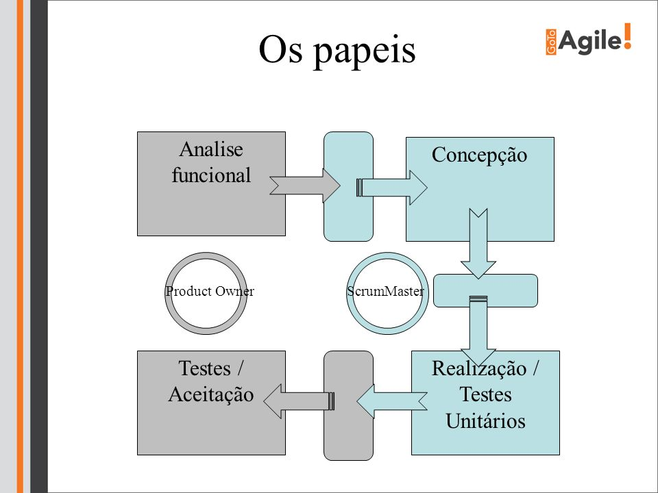 Realização / Testes Unitários