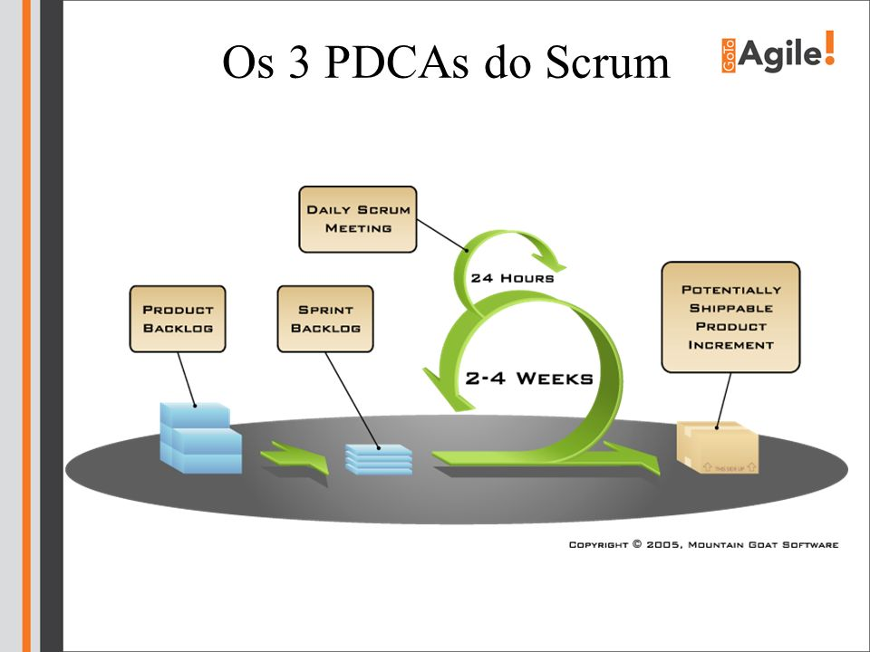 Os 3 PDCAs do Scrum