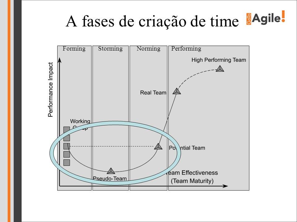A fases de criação de time