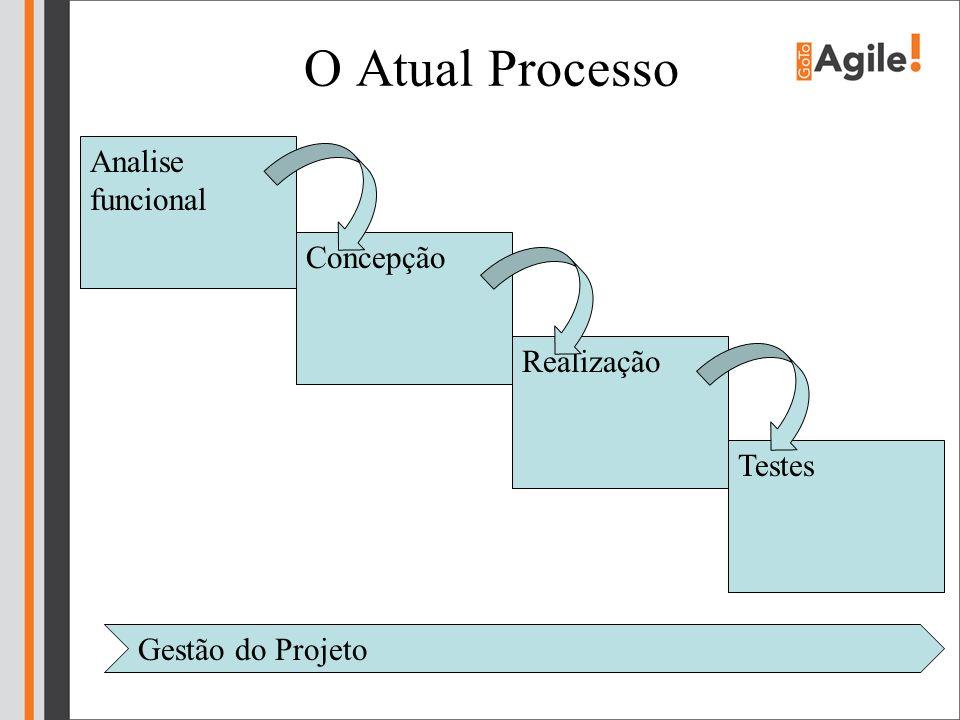 O Atual Processo Analise funcional Concepção Realização Testes