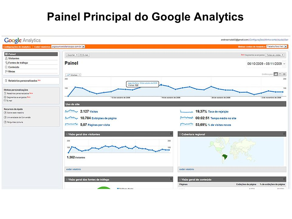Painel Principal do Google Analytics