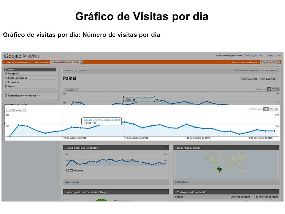 Gráfico de Visitas por dia