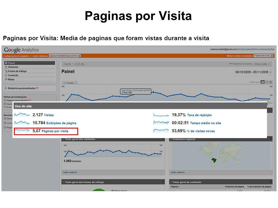 Paginas por Visita Paginas por Visita: Media de paginas que foram vistas durante a visita