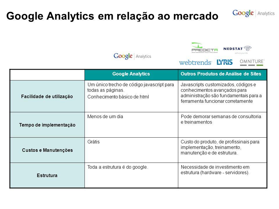 Google Analytics em relação ao mercado
