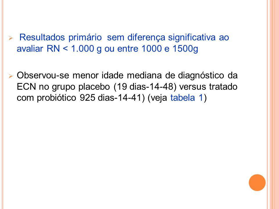 Resultados primário sem diferença significativa ao avaliar RN < 1
