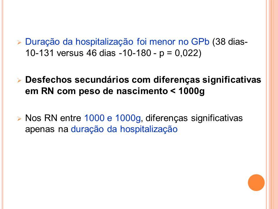 Duração da hospitalização foi menor no GPb (38 dias- 10-131 versus 46 dias -10-180 - p = 0,022)