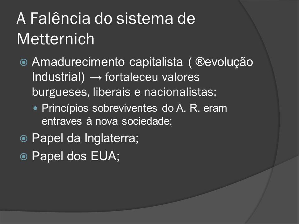 A Falência do sistema de Metternich