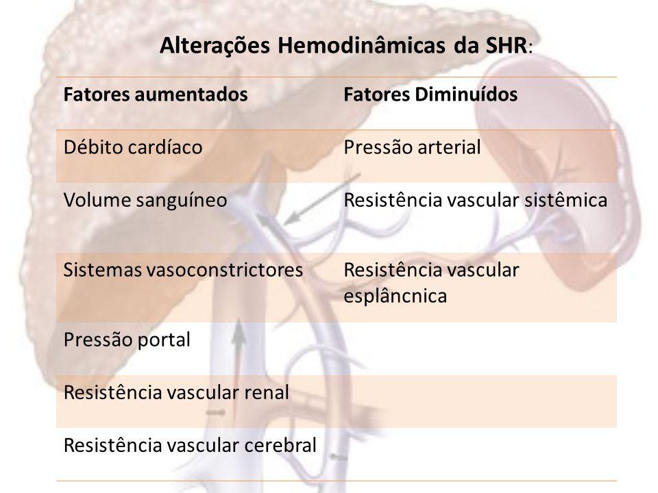 Alterações Hemodinâmicas da SHR: