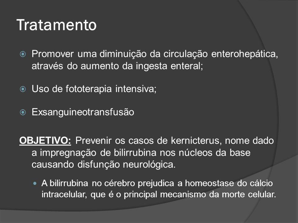 Tratamento Promover uma diminuição da circulação enterohepática, através do aumento da ingesta enteral;