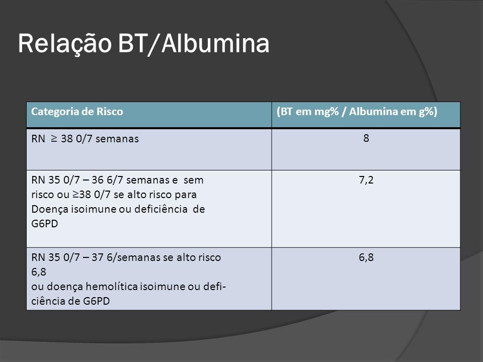 Relação BT/Albumina Categoria de Risco (BT em mg% / Albumina em g%)