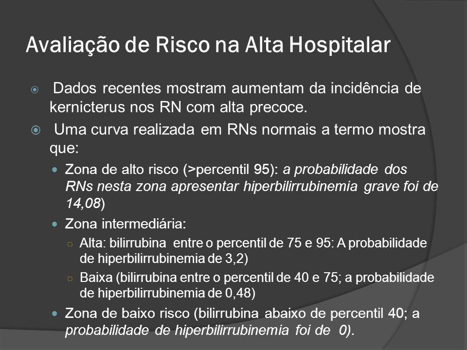 Avaliação de Risco na Alta Hospitalar