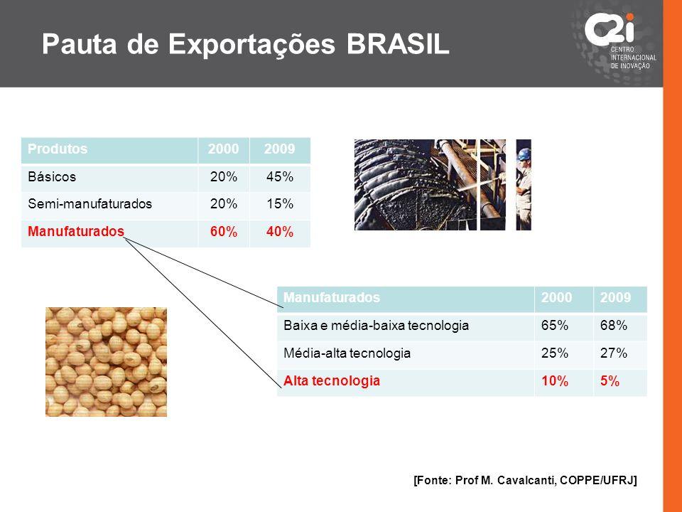 Pauta de Exportações BRASIL