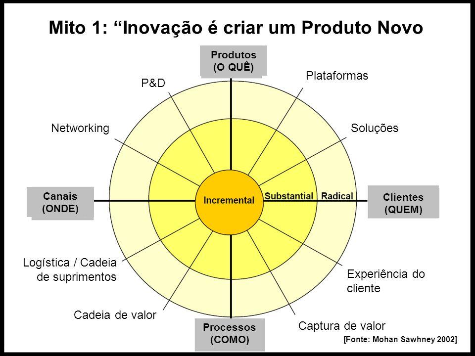 Mito 1: Inovação é criar um Produto Novo