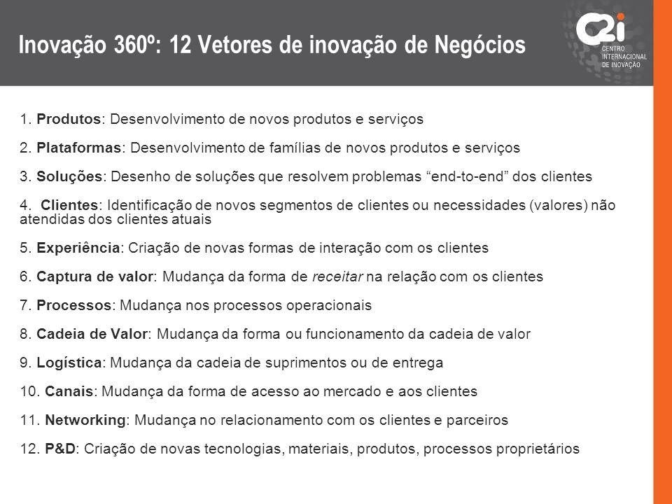 Inovação 360º: 12 Vetores de inovação de Negócios