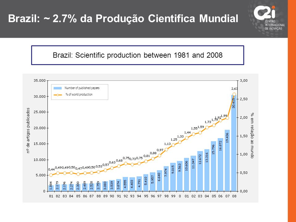 Brazil: Scientific production between 1981 and 2008