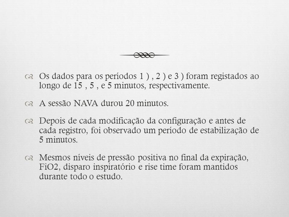 Os dados para os períodos 1 ) , 2 ) e 3 ) foram registados ao longo de 15 , 5 , e 5 minutos, respectivamente.