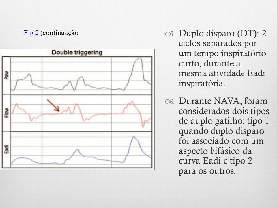 Fig 2 (continuação Duplo disparo (DT): 2 ciclos separados por um tempo inspiratório curto, durante a mesma atividade Eadi inspiratória.