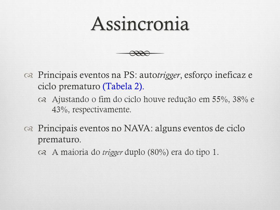 Assincronia Principais eventos na PS: autotrigger, esforço ineficaz e ciclo prematuro (Tabela 2).