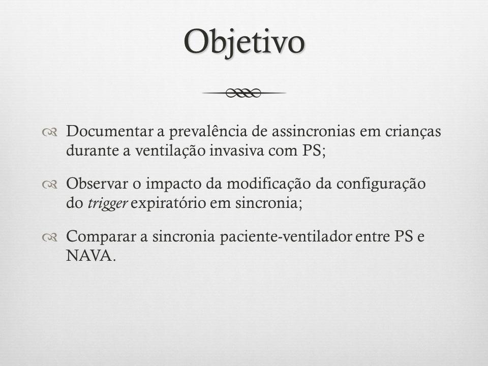 Objetivo Documentar a prevalência de assincronias em crianças durante a ventilação invasiva com PS;