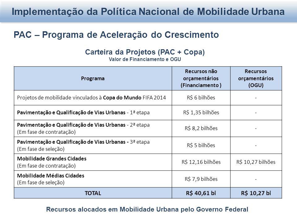 Implementação da Política Nacional de Mobilidade Urbana