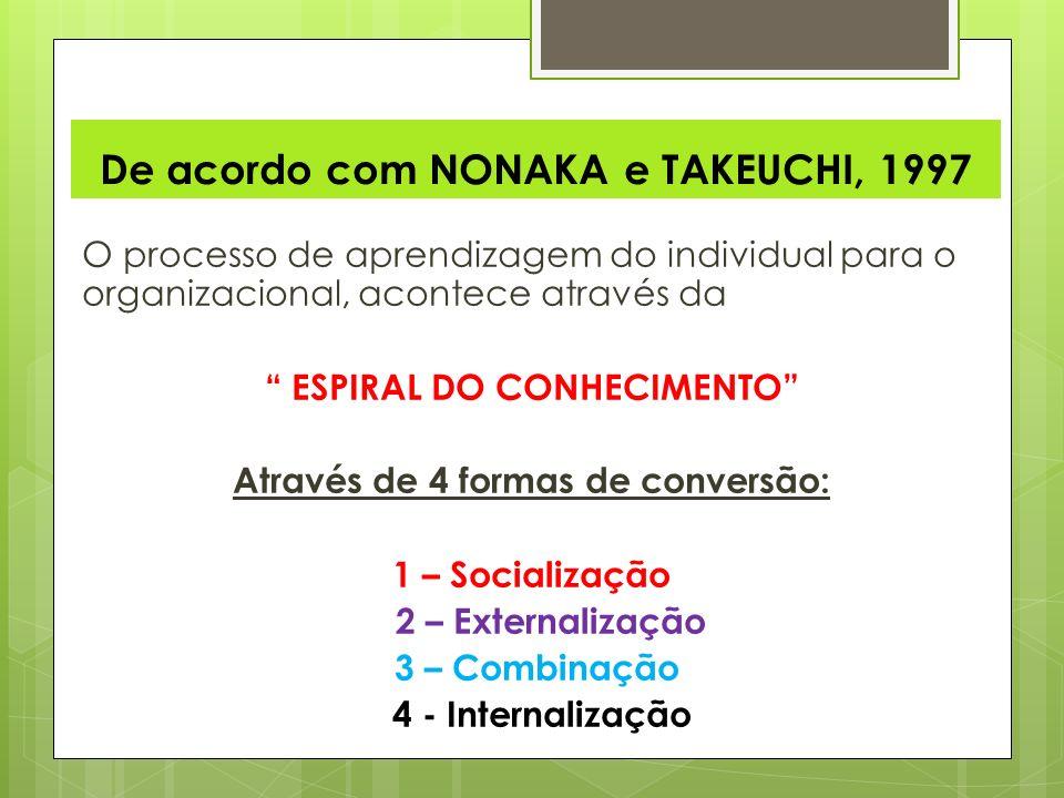 De acordo com NONAKA e TAKEUCHI, 1997