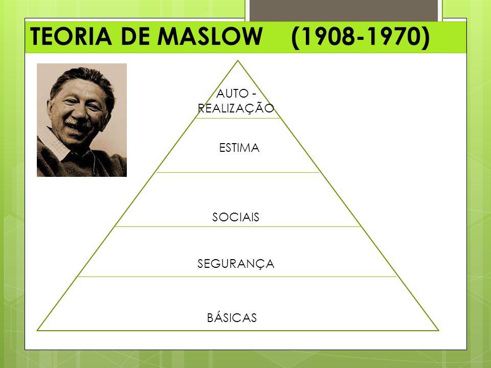 TEORIA DE MASLOW (1908-1970) AUTO - REALIZAÇÃO ESTIMA SOCIAIS