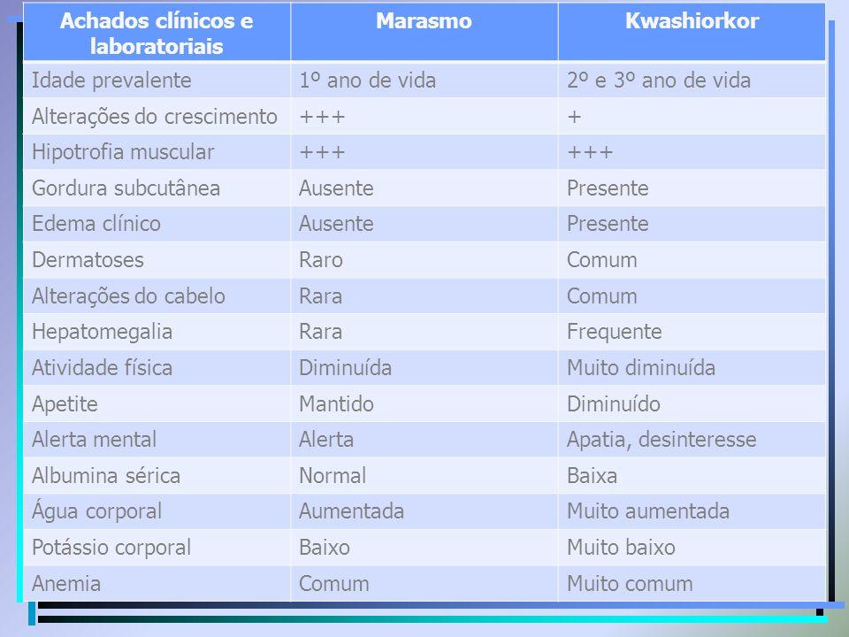 Achados clínicos e laboratoriais