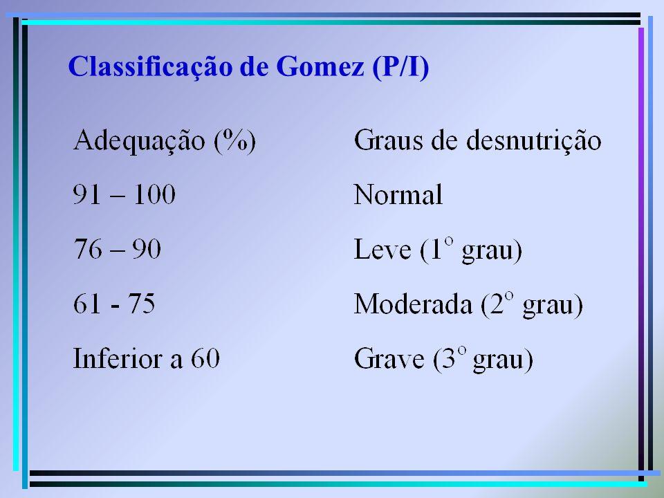 Classificação de Gomez (P/I)