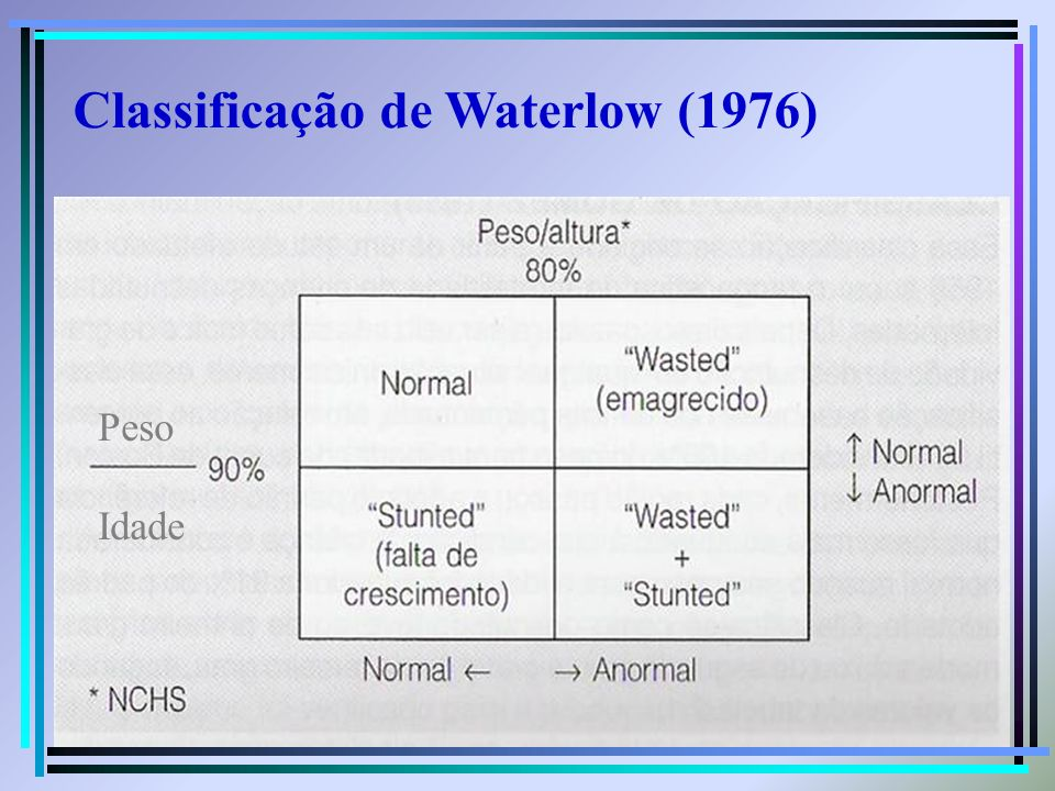 Classificação de Waterlow (1976)