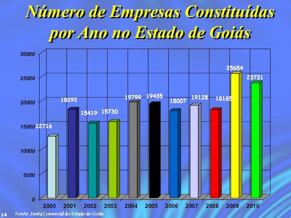 Número de Empresas Constituídas por Ano no Estado de Goiás