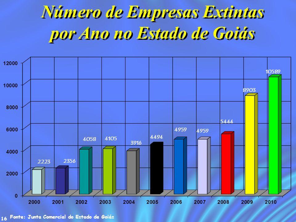 Número de Empresas Extintas por Ano no Estado de Goiás