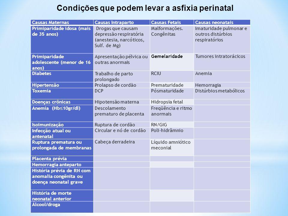 Condições que podem levar a asfixia perinatal