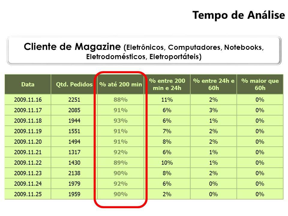 Tempo de Análise Cliente de Magazine (Eletrônicos, Computadores, Notebooks, Eletrodomésticos, Eletroportáteis)