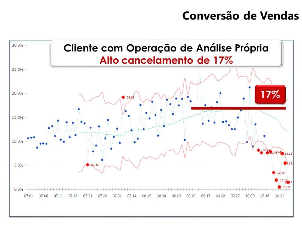 Cliente com Operação de Análise Própria Alto cancelamento de 17%