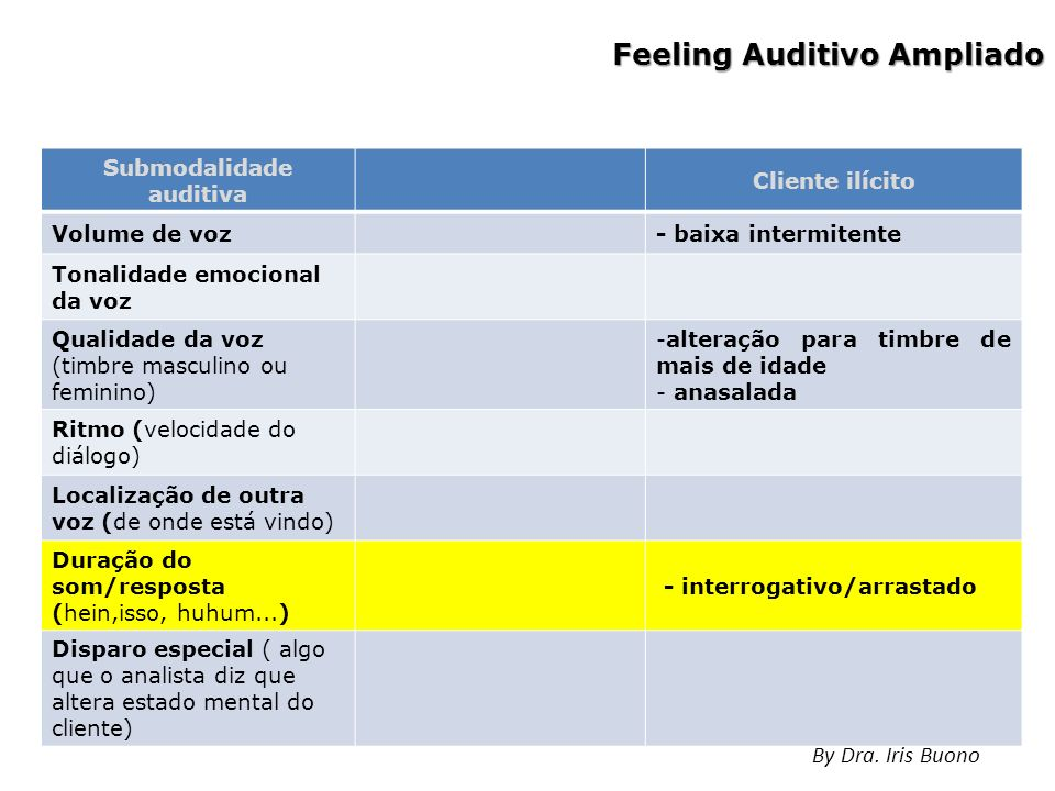 Feeling Auditivo Ampliado