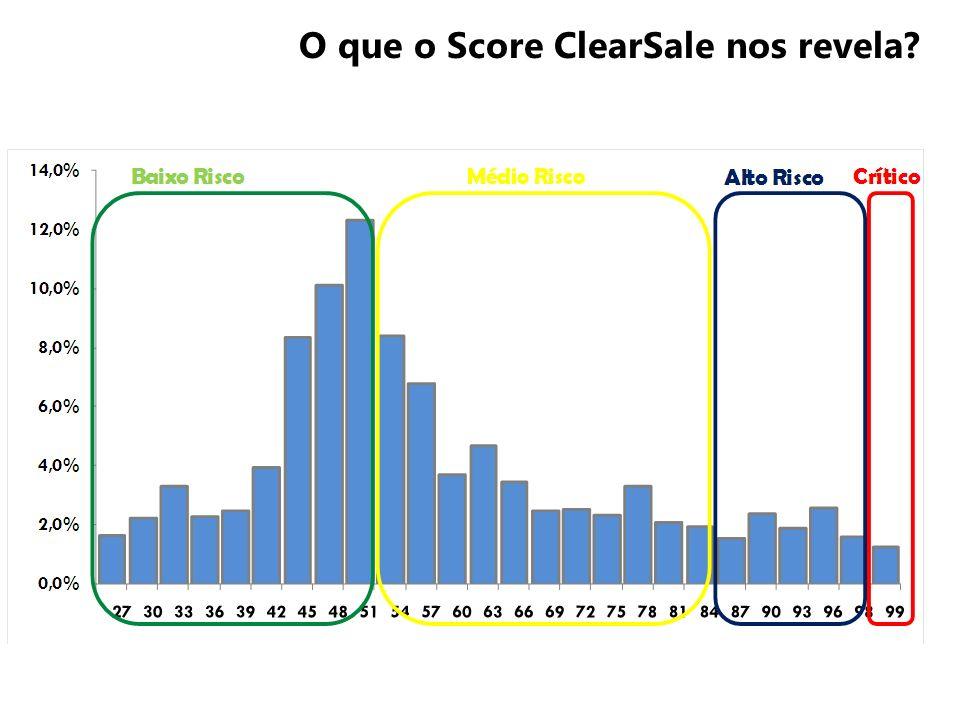 O que o Score ClearSale nos revela