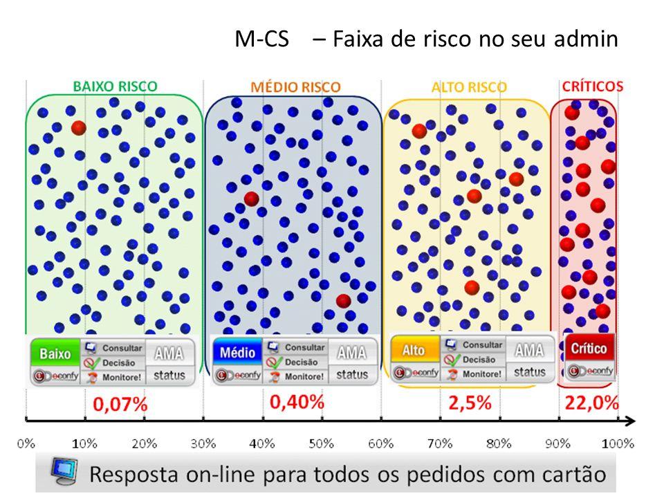M-CS – Faixa de risco no seu admin