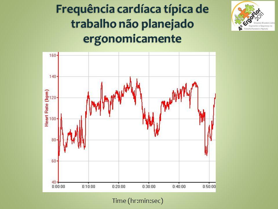 Frequência cardíaca típica de trabalho não planejado ergonomicamente