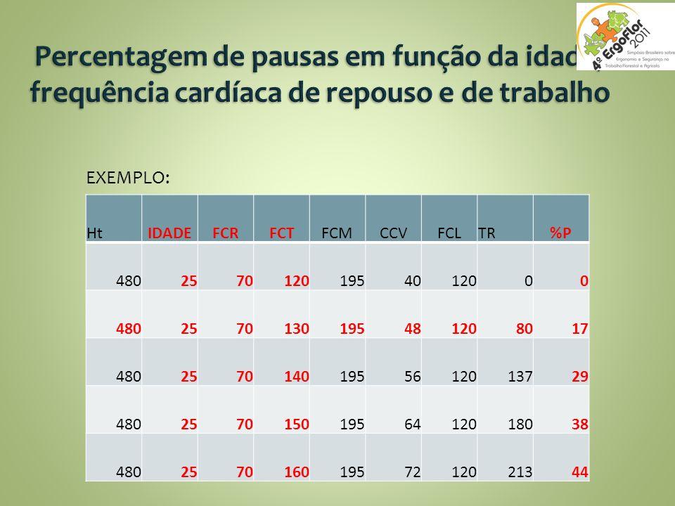 Percentagem de pausas em função da idade, frequência cardíaca de repouso e de trabalho