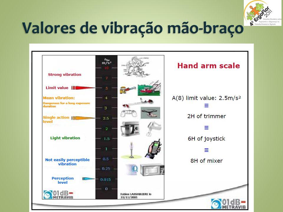 Valores de vibração mão-braço