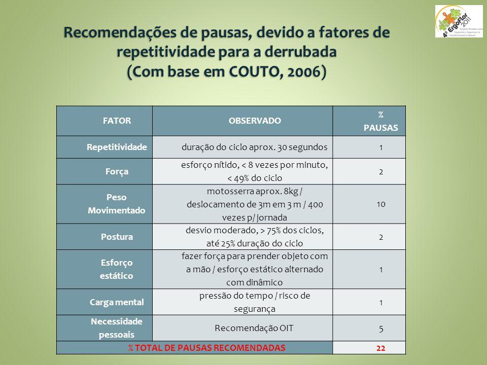 % TOTAL DE PAUSAS RECOMENDADAS
