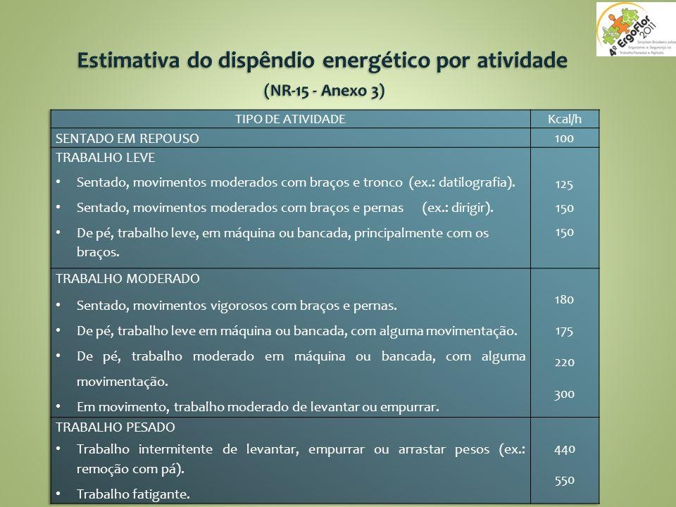 Estimativa do dispêndio energético por atividade (NR-15 - Anexo 3)