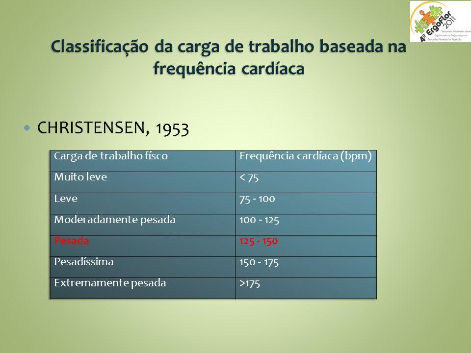 Classificação da carga de trabalho baseada na frequência cardíaca