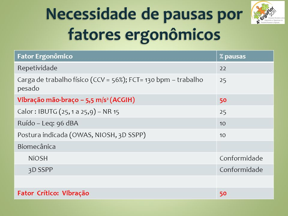 Necessidade de pausas por fatores ergonômicos