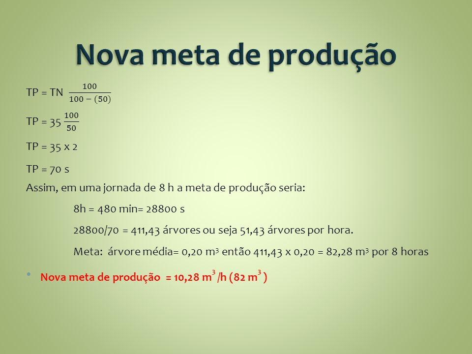 Nova meta de produção TP = TN 100 100 − (50) TP = 35 100 50