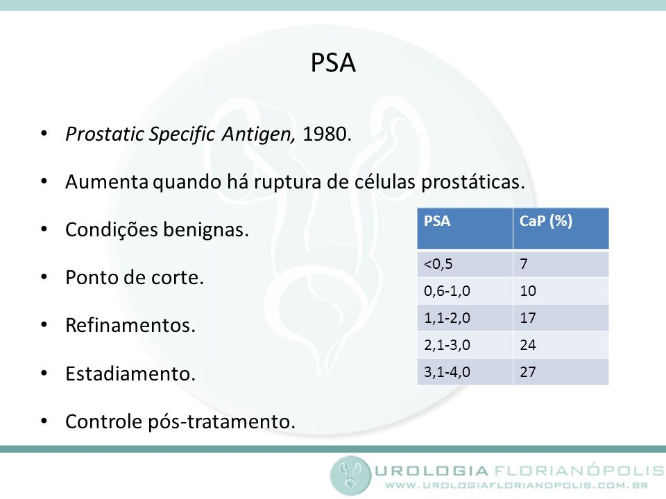 PSA Prostatic Specific Antigen, 1980.