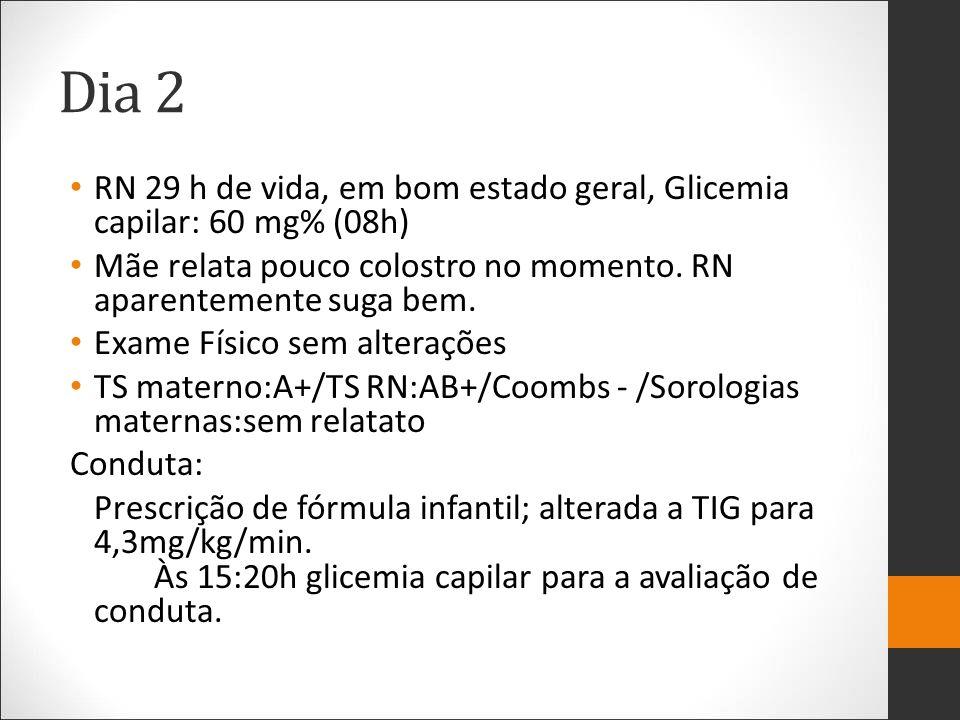 Dia 2 RN 29 h de vida, em bom estado geral, Glicemia capilar: 60 mg% (08h) Mãe relata pouco colostro no momento. RN aparentemente suga bem.